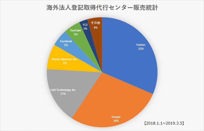 toukiグラフ
